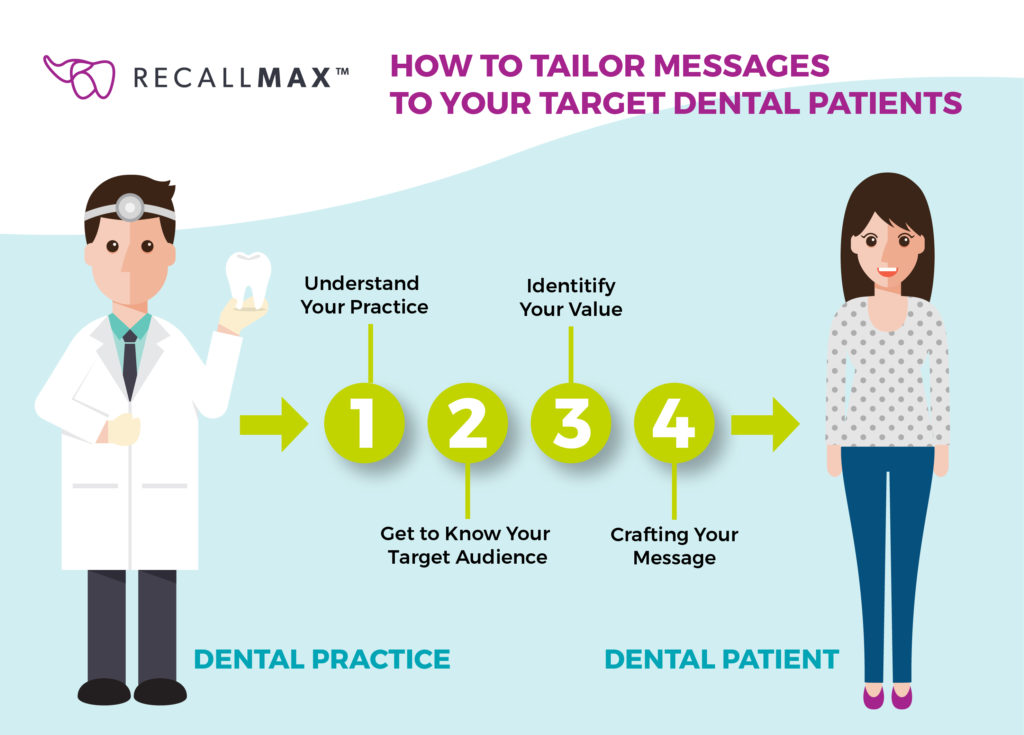 A step by step guide that includes all of the ways required to correctly tailor messages to your target dental patients