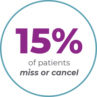15% miss or cancel